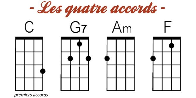 partition guitare 4 accords