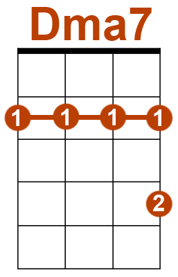 Accord ukulélé Dma7