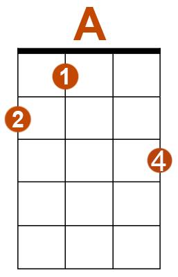 A-blues-ukulele