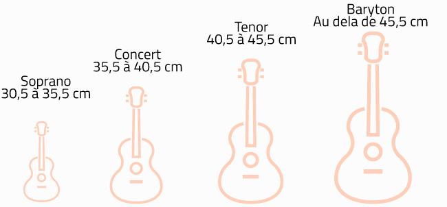 tailles-ukuleles-illustration